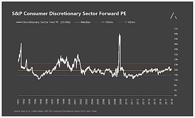 consumer discretionary sector forward price earnings valuation chart_history