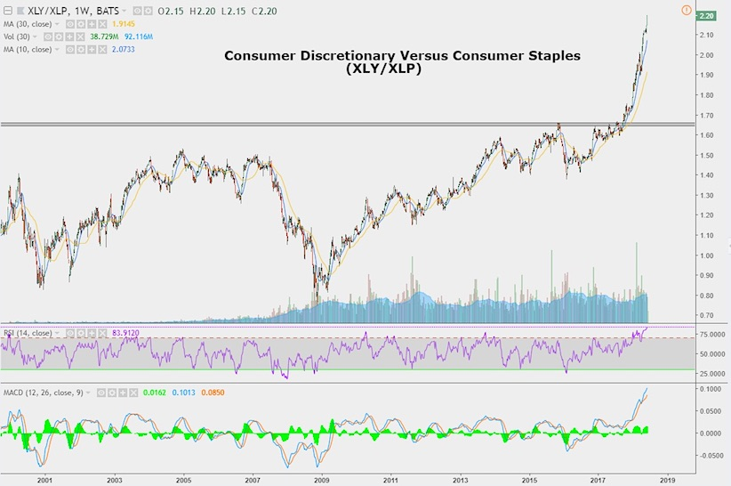 consumer discretionary staples price performance ratio chart_history