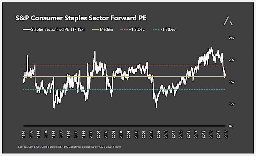 consumer staples sector forward price earnings chart_history