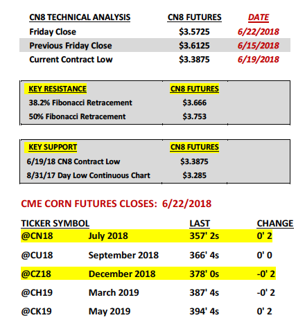 corn futures trading analysis week june 25 agriculture market
