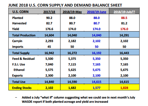 corn supply demand data balance sheet production yield 2018 estimates_june 18
