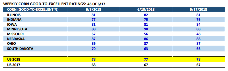 corn weekly good to excellent ratings by state_week june 25