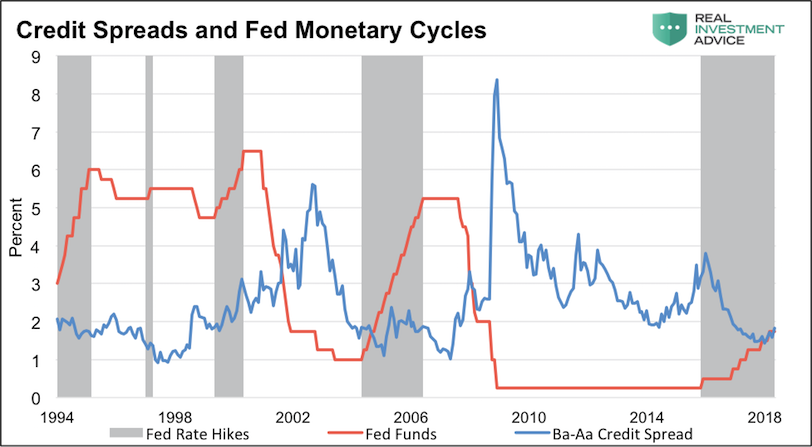 credit spreads vs federal reserve monetary policy cycles history fixed income