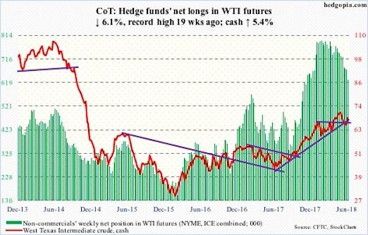 crude oil cot report june 22 futures positions long short speculators