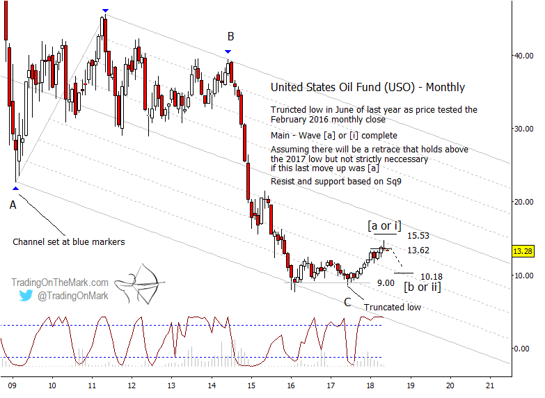 crude oil etf uso long term elliott wave analysis forecast_4 june 2018