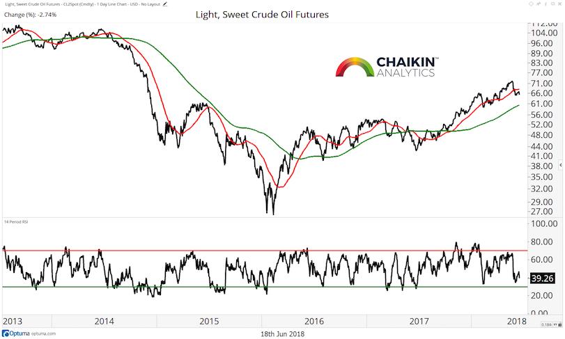 crude oil trend analysis bearish chart image_18 june