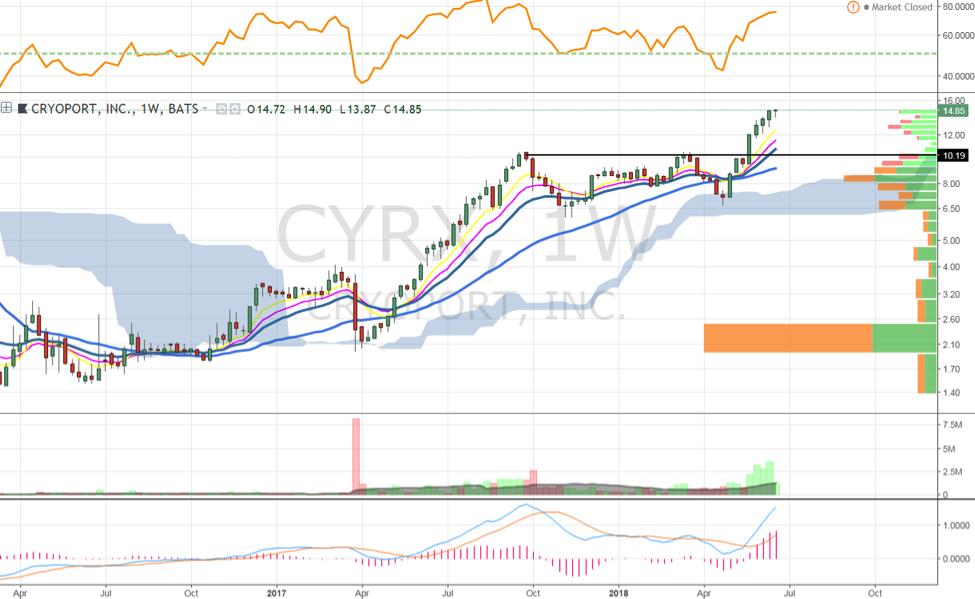 cyrx cryoport stock chart investing analysis_22 june 2018