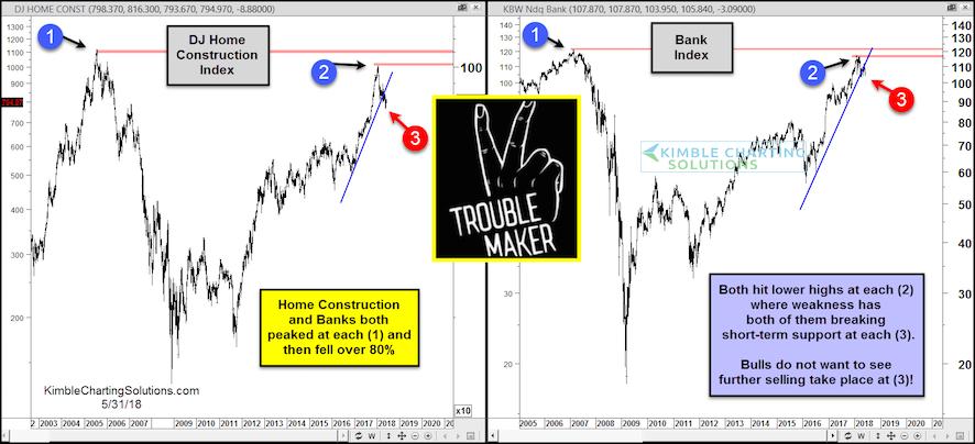 dow jones home construction bank index chart bearish decline investing_1 june 2018