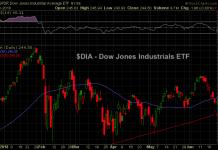 dow jones industrials etf down 8 days in a row
