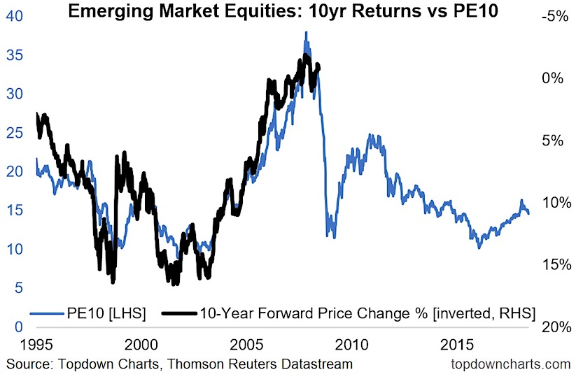 emerging markets valuations pe10 vs ten year investing returns chart_years 1995 through 2018