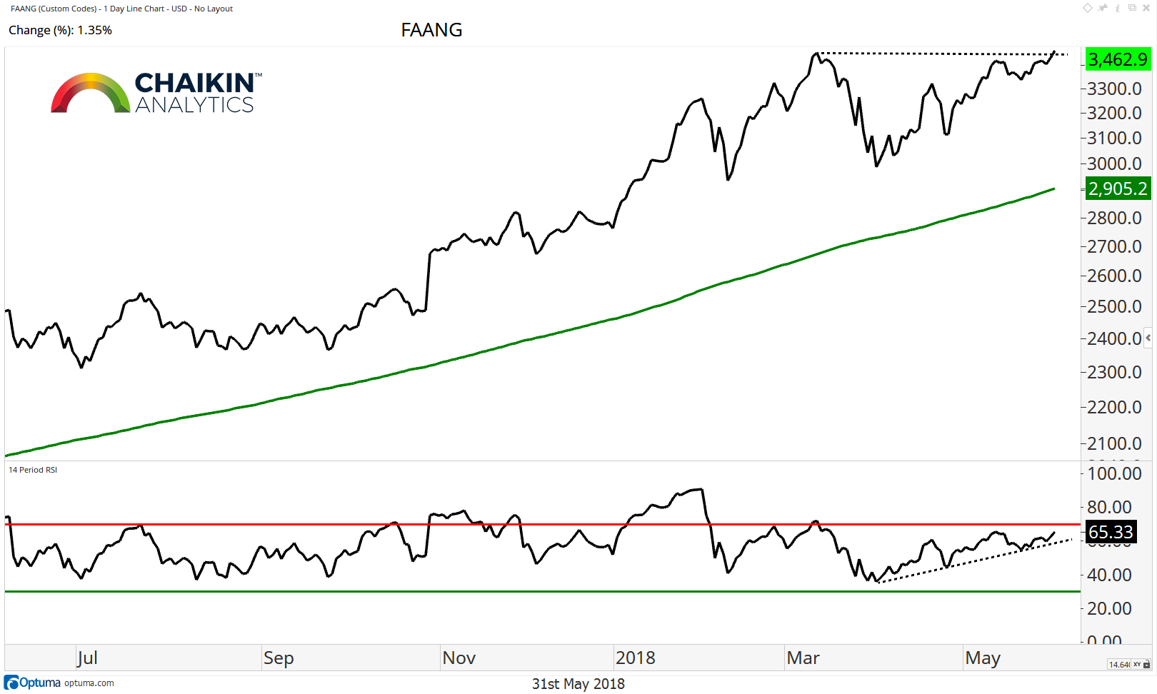 faang stocks composite performance chart investing one year ending 1 june 2018