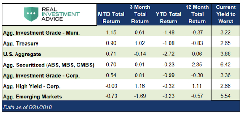 fixed income june monthly performance update data investing research