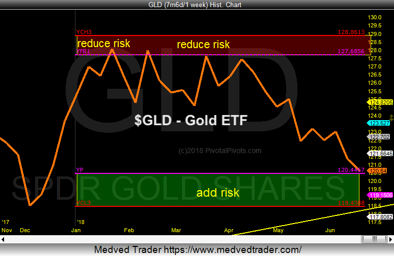 gold etf gld price analysis trading pivots support_19 june investing