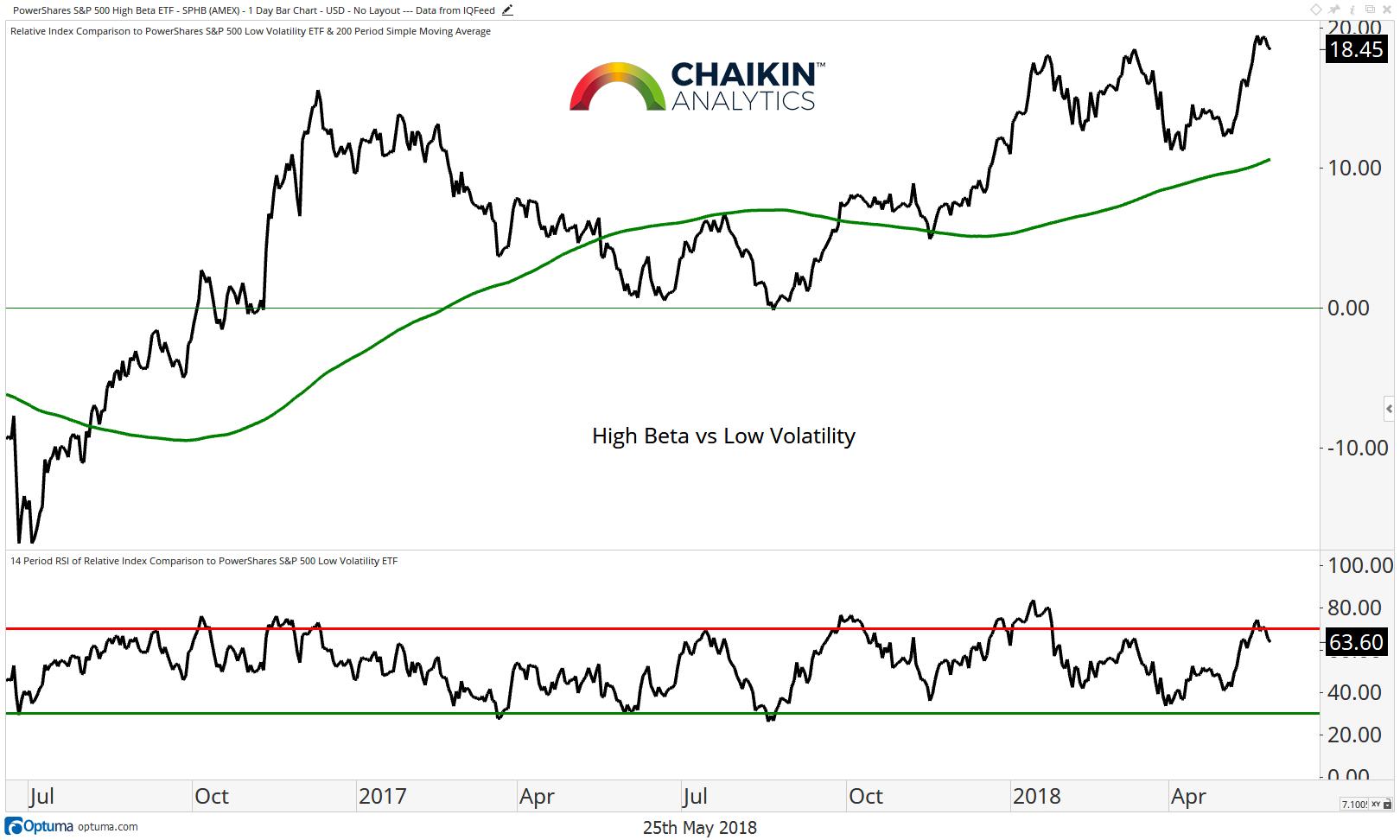 high beta vs low volatililty stock market performance chart_4 june