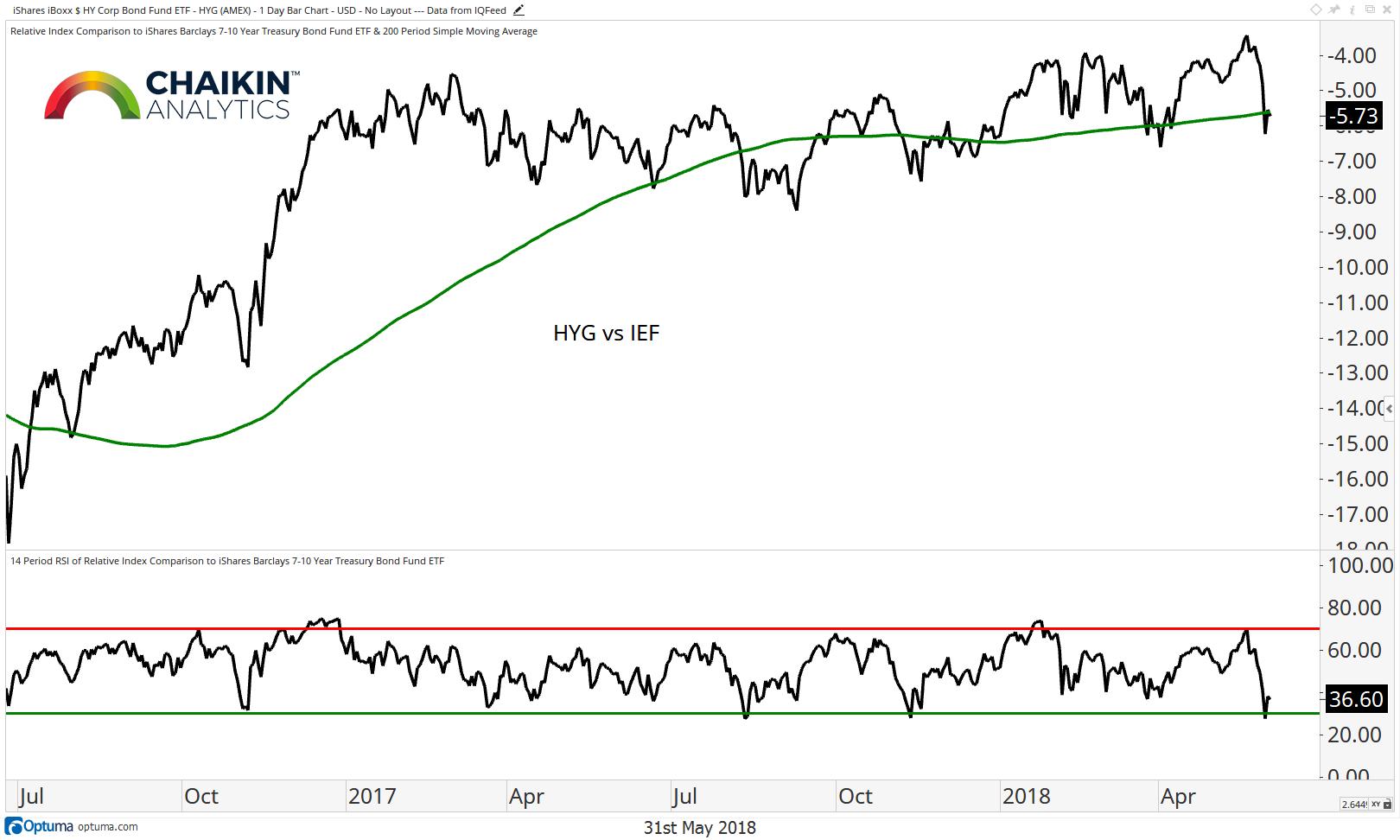 high yield etf hyg bond etf ief relative performance investors year 2018