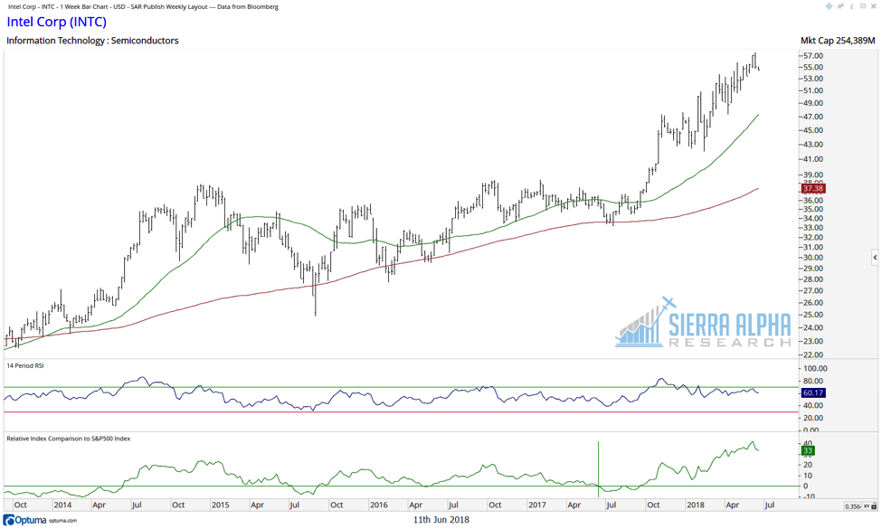 intel intc stock chart relative strength investing analysis_june 2018