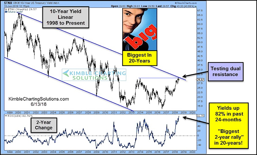 interest rates biggest rally higher 20 years chart_2018