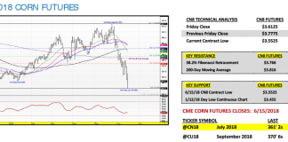 july corn futures trading analysis support resistance_18 june 2018