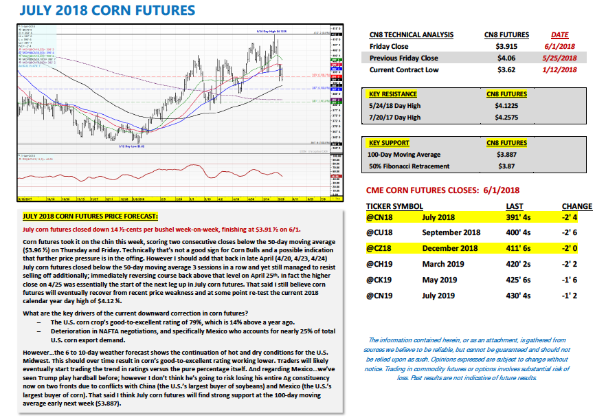july corn futures trading analysis_4 june 2018