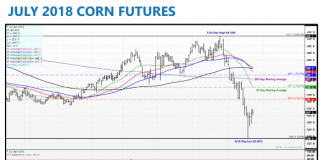 july corn futures trading price analysis chart image_25 june 2018