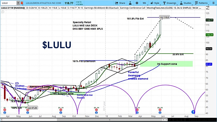lululemon athletica lulu stock research june 1 forecast investing