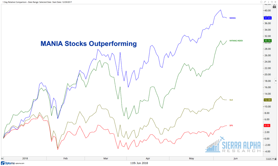 mania stocks outperforming investing research chart investing june year 2018