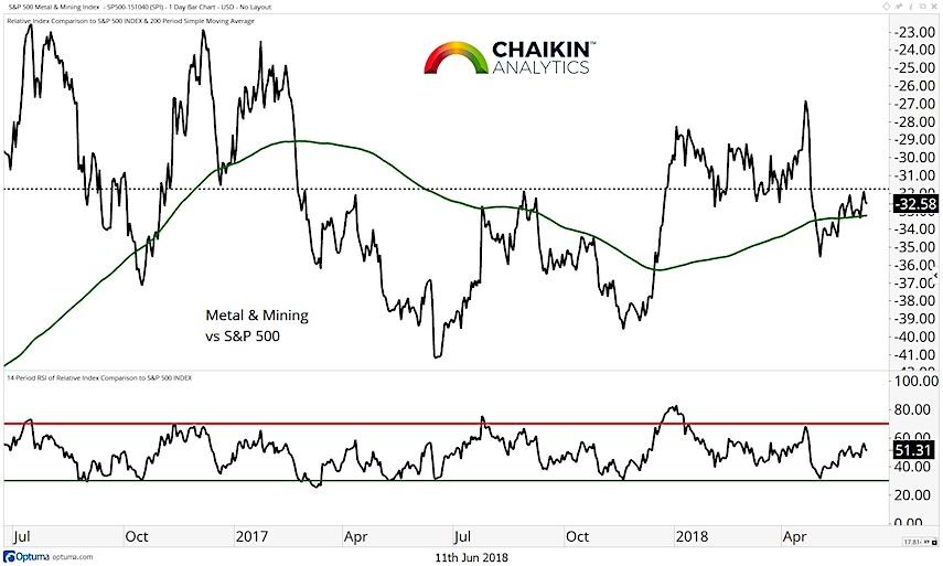 materials sector stock market analysis_13 june 2018_metals mining