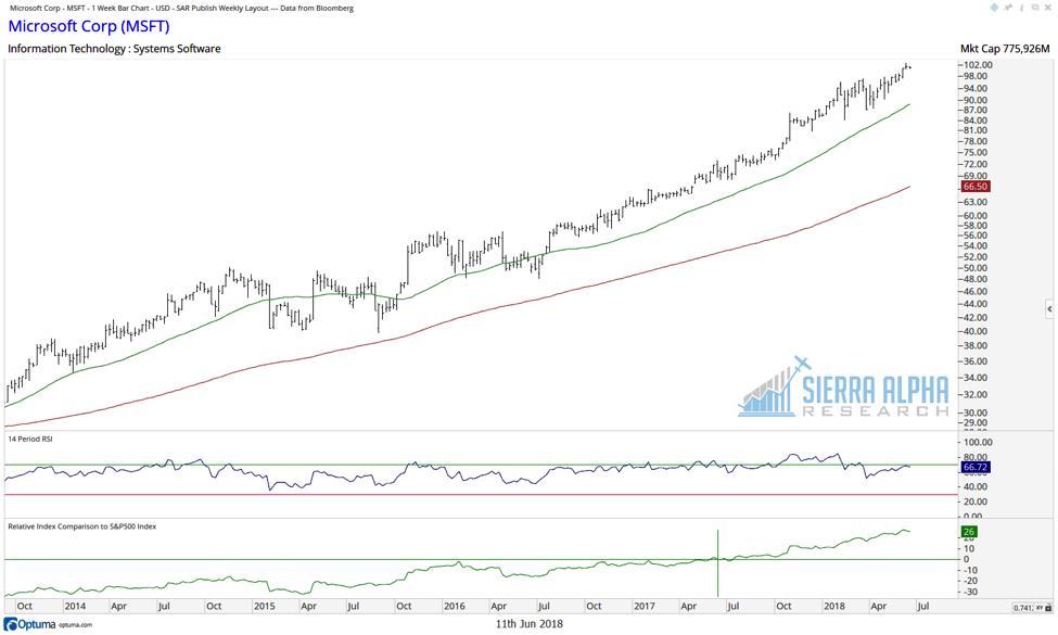 microsoft msft stock chart relative strength investing analysis_june 2018