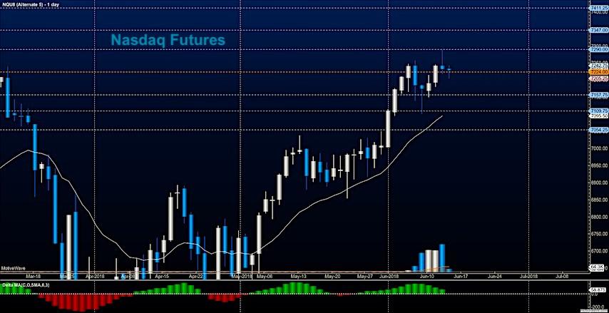 nasdaq futures june 14 trading price analysis research news image