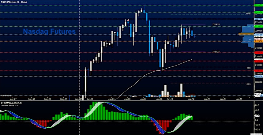 nasdaq futures trading daily analysis chart_12 june 2018