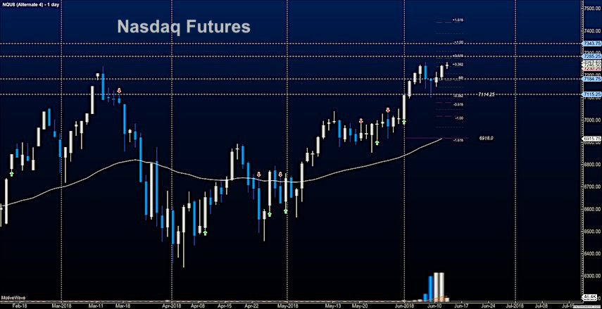 nasdaq futures trading stock market price target june 13