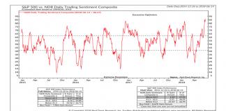 ned davis trading sentiment bullish chart_18 june 2018