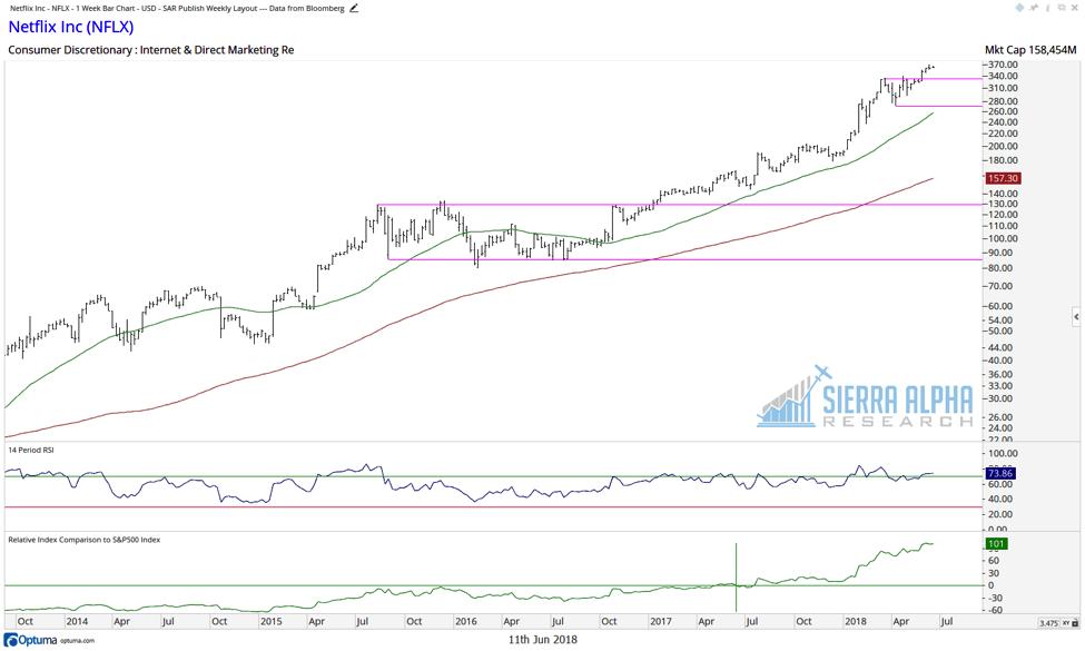 netflix nflx stock chart relative strength investing analysis_june 2018