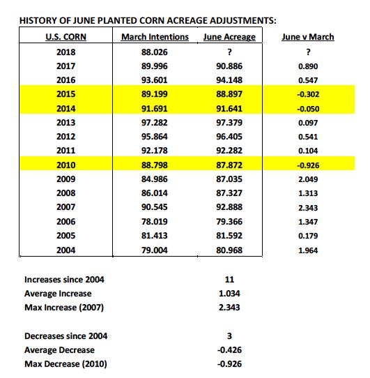 planted corn acreage data adjustments largest history