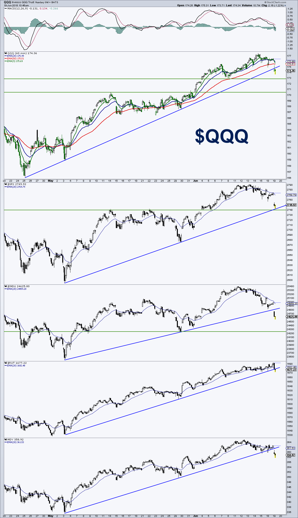 qqq nasdaq etf investing chart analysis_june 19