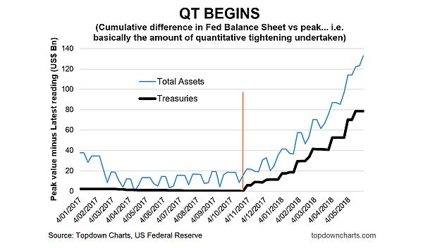 quantitative tightening federal reserve balance sheet_total assets treasuries_4 june 2018