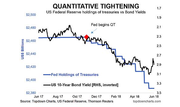 quantitative tightening federal reserve holdings treasuries vs yields_4 june 2018