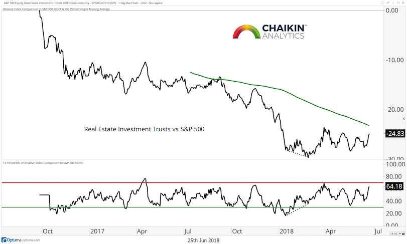 real estate investment trust vs s&p 500 stock market index_year 2018_june 26