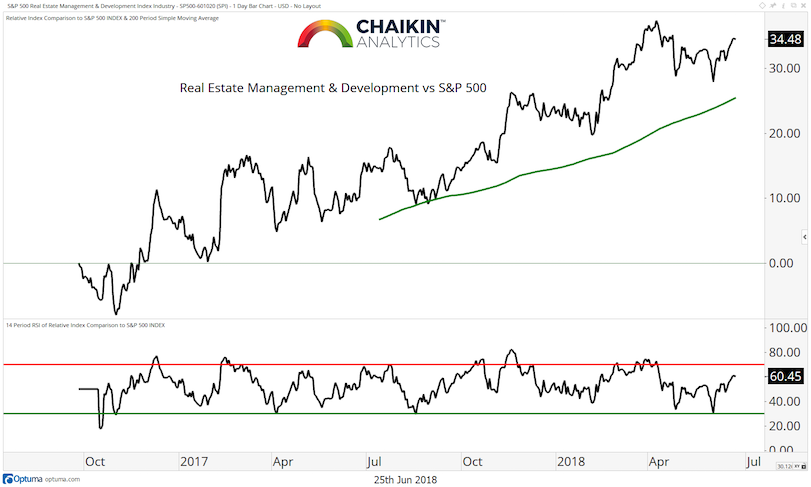 real estate management vs s&p 500 stock market index_year 2018_june 26
