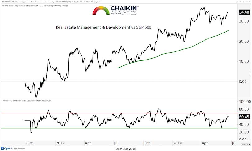real estate management vs s&p 500 stock market index_year 2018_june 26