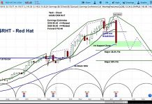 red hat stock research forecast june 22 price outlook investing chart