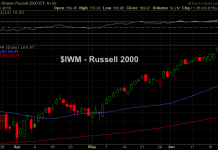 russell 2000 etf iwm gap higher june 20 price chart