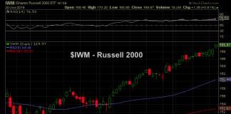 russell 2000 etf iwm gap higher june 20 price chart