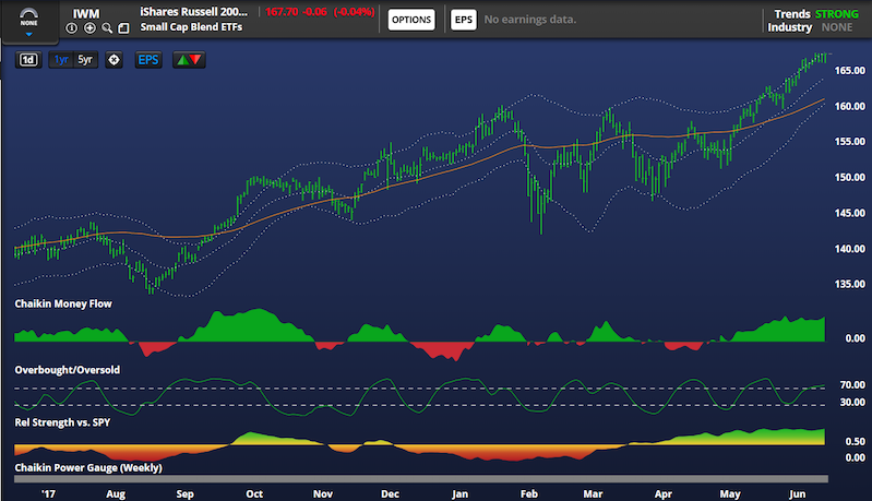 russell 2000 stock market index trend investing slow bearish chart image_18 june