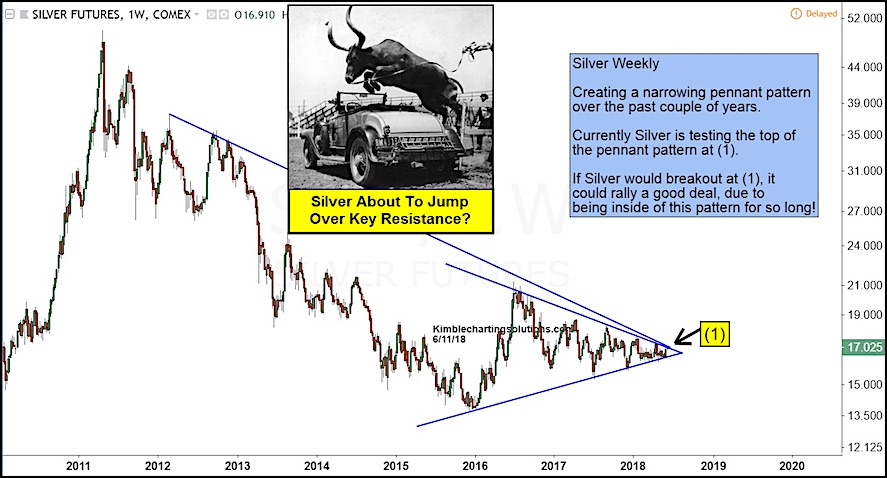 silver futures trading bullish triangle pattern_12 june 2018