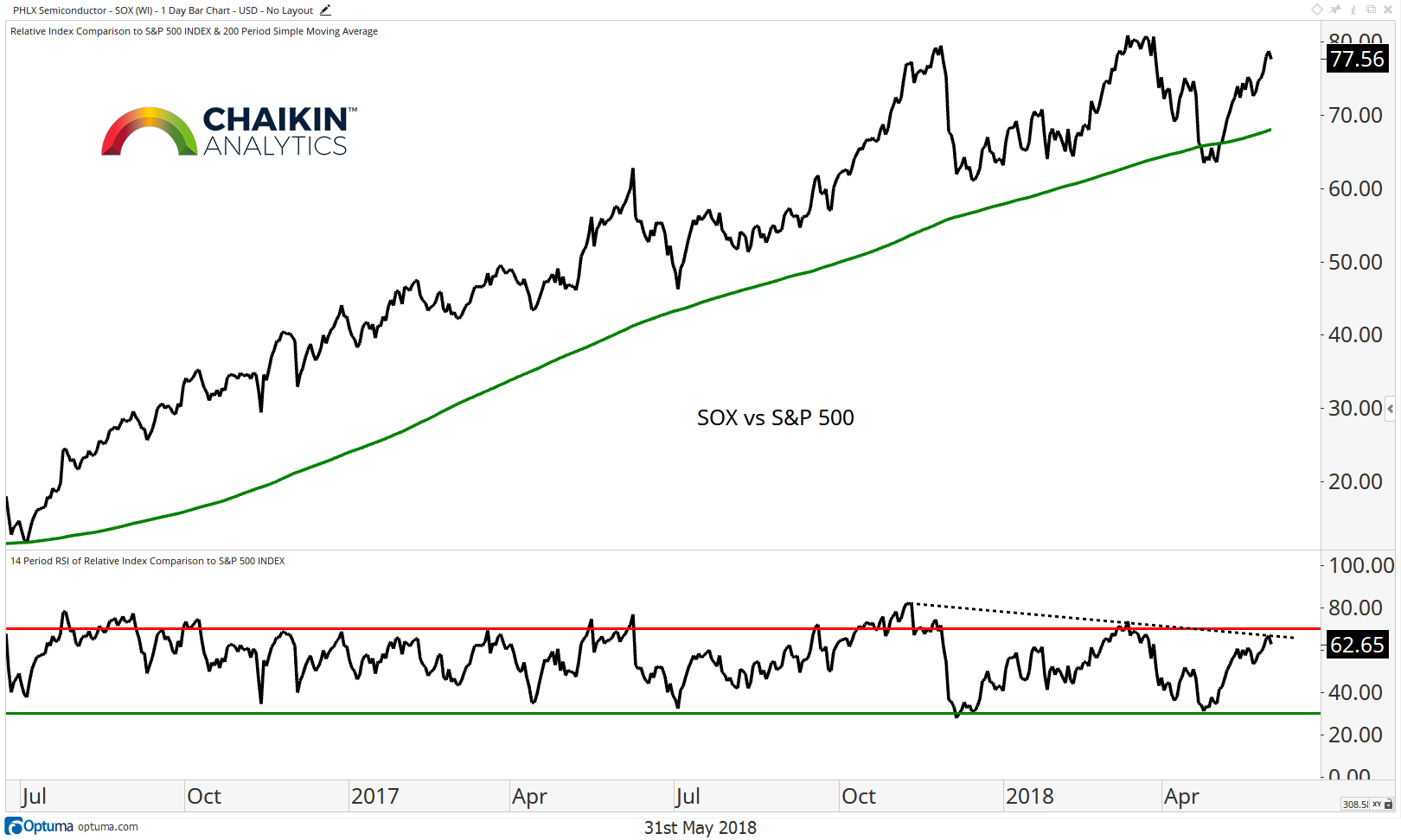 sox semiconductor sector vs s&p 500 relative performance year to date chart_june 4