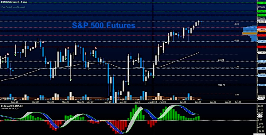 s&p 500 futures intraday trading june 6 stock chart price support resistance