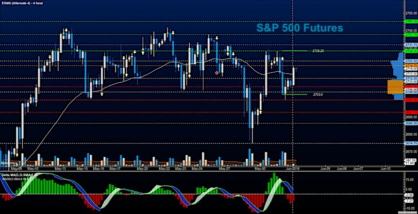 s&p 500 futures june 1 trading price targets trades stock market news