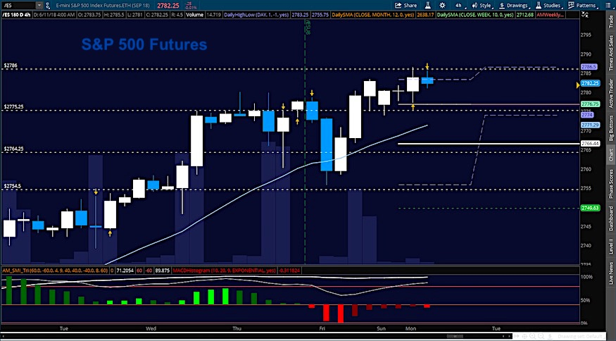 s&p 500 futures june 11 trading stock market chart image