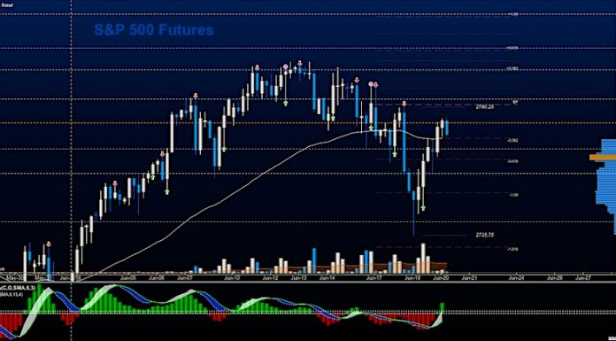s&p 500 futures june 20 stock market price targets trading chart